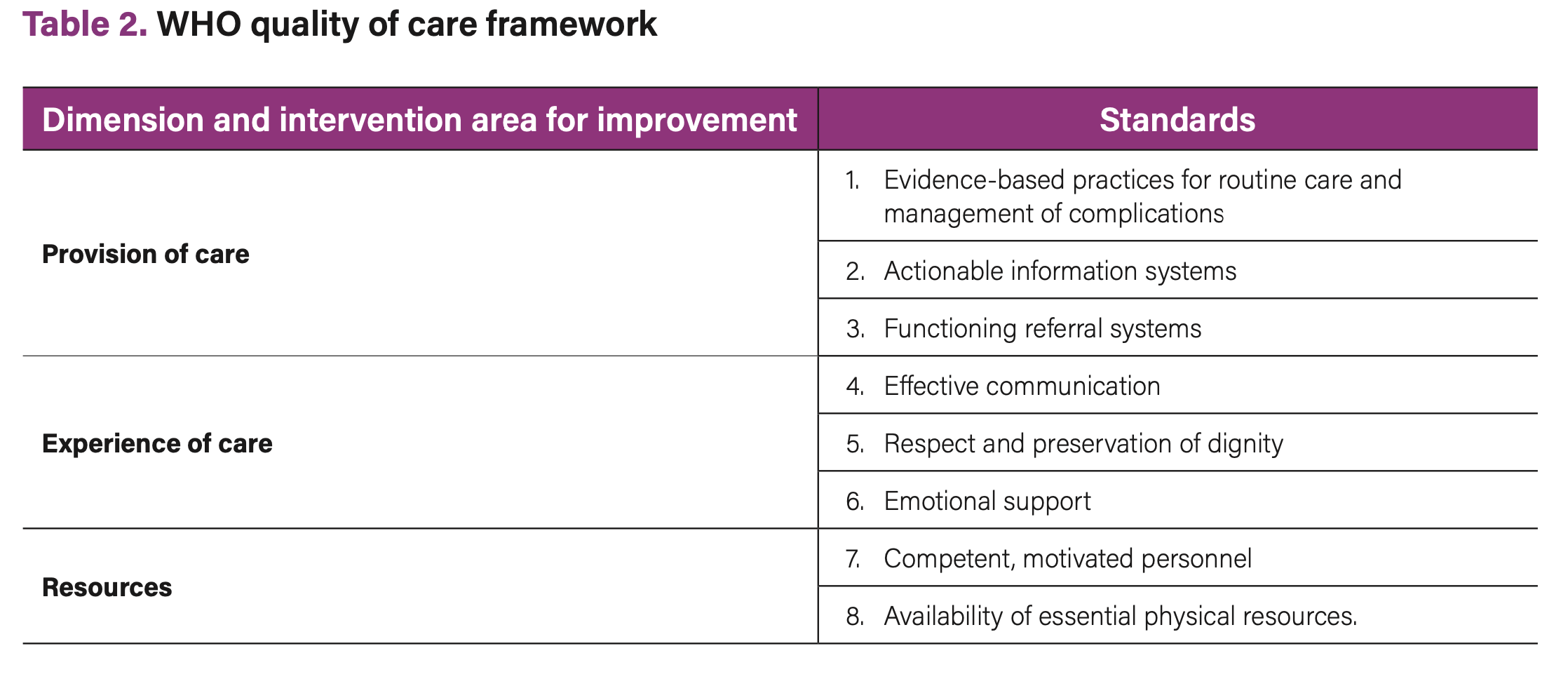 Table 2. WHO quality of care framework